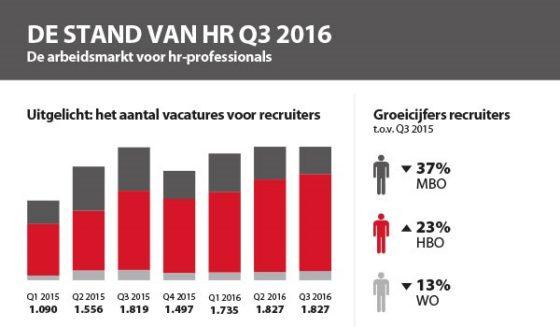 Veel vacatures voor recruiters en HR-professionals