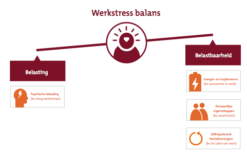 Werkstress onderzoek