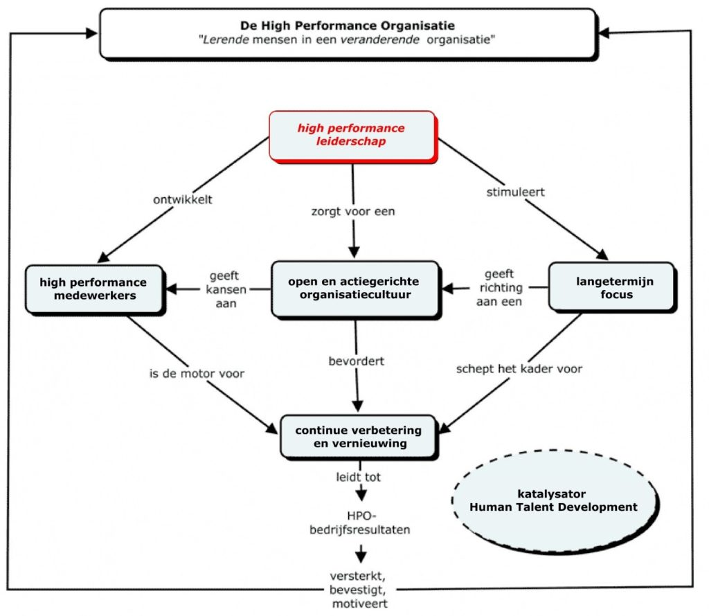 High Performance Organisatie