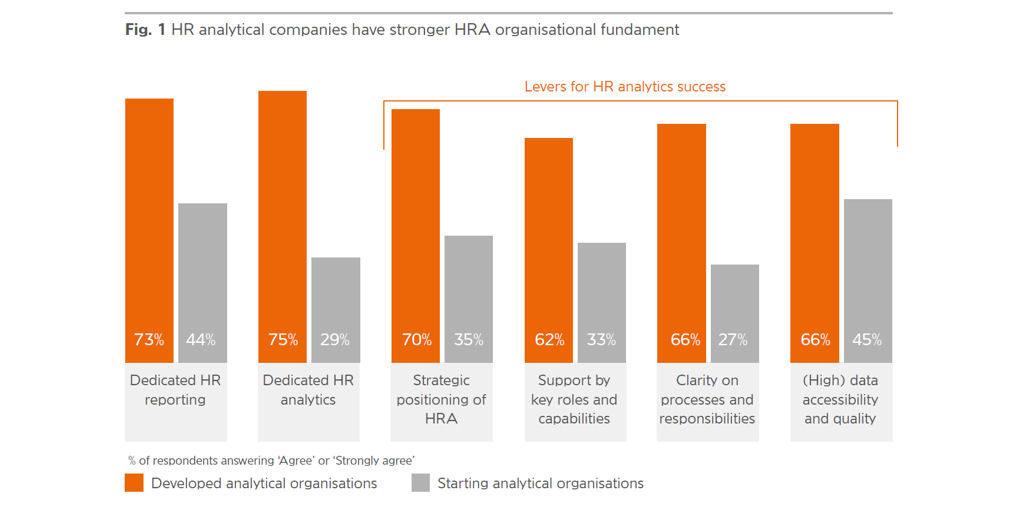 4 succesfactoren voor effectieve HR-analytics - PW.