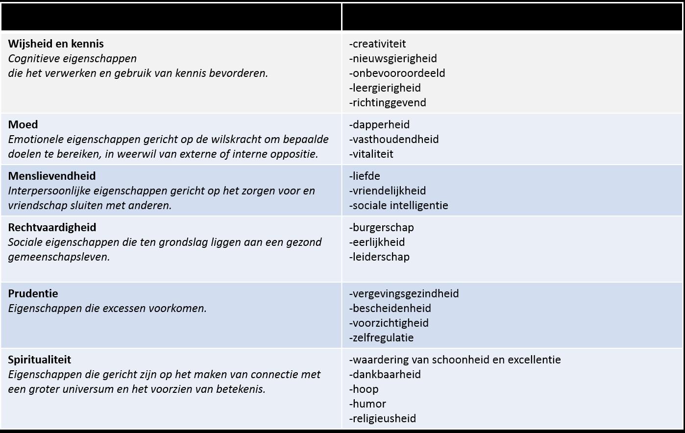 De 6 deugden uit de sterke punten methodiek