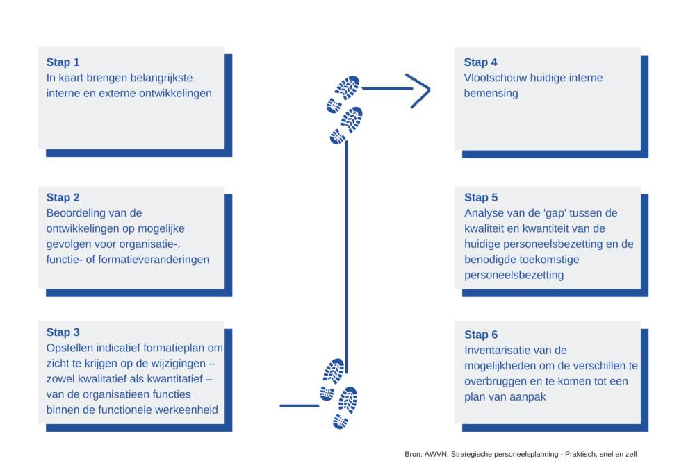 6 stappen naar strategische personeelsplanning